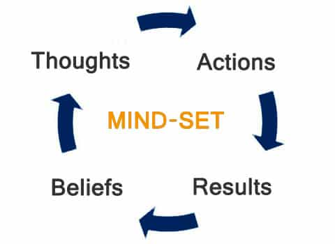 Cycle Diagram, Mindset, Thoughts, Actions, Results, Beliefs