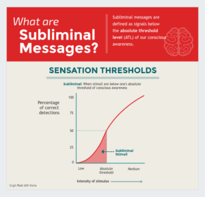 Infographic, What are Subliminal Messages? Sensation Thresholds Chart